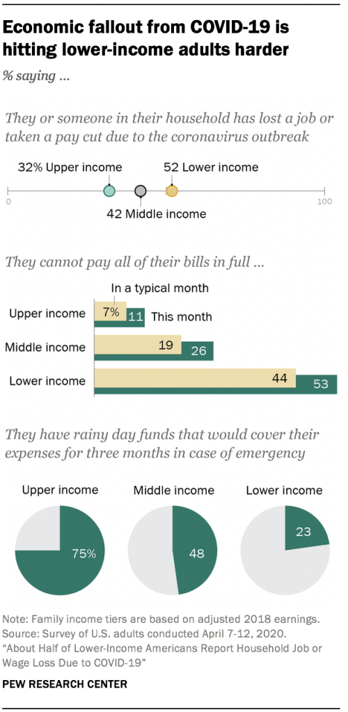 Economic fallout from COVID-19 is hitting lower-income adults harder