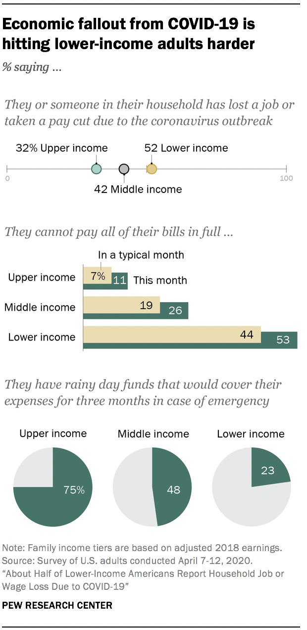 About Half Of Lower Income Americans Report Household Job Or Wage Loss Due To Covid 19 Pew Research Center