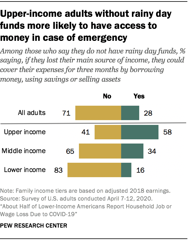 Upper-income adults without rainy day funds more likely to have access to money in case of emergency