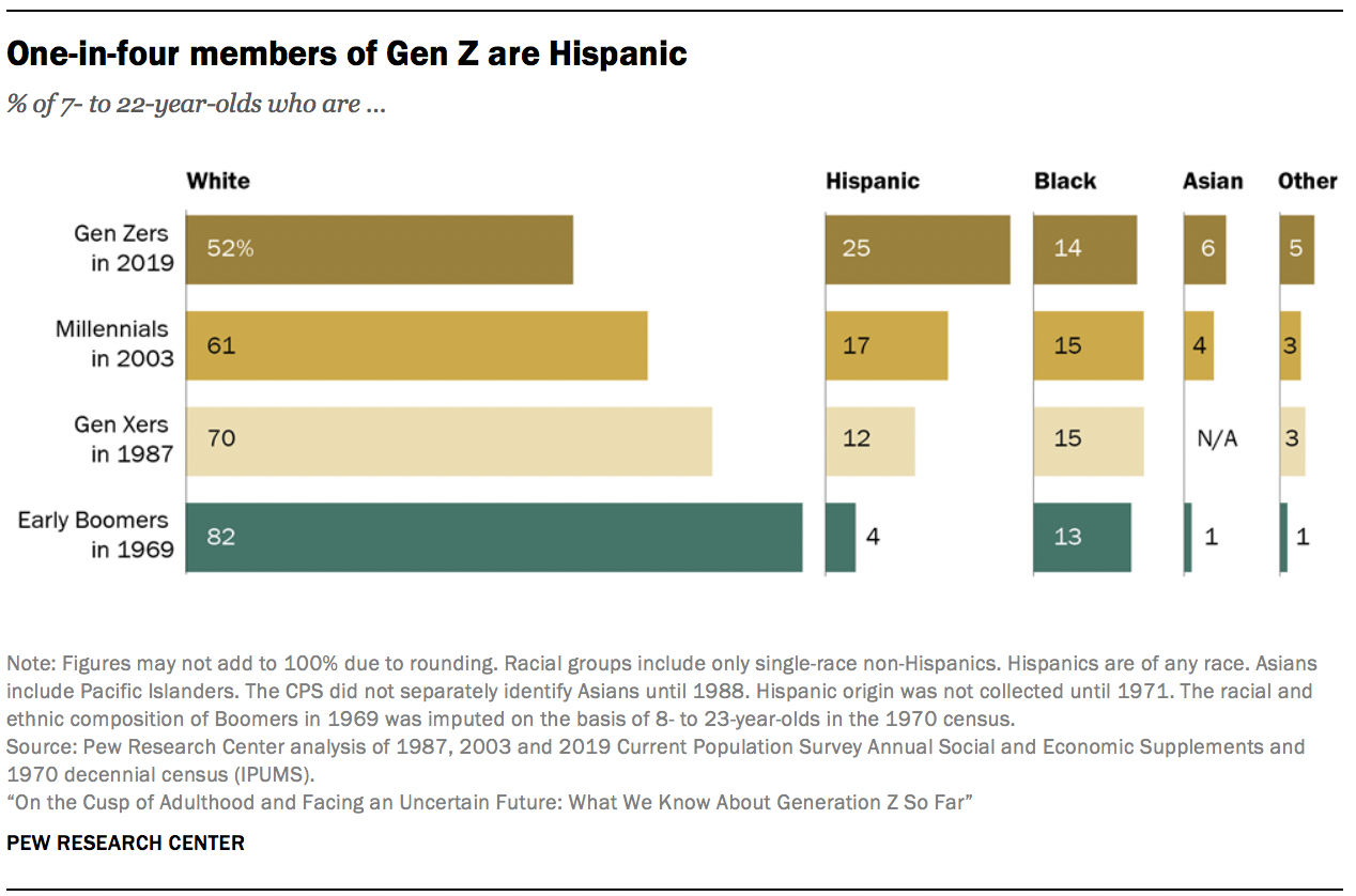 Uno de cada cuatro miembros de la Generación Z son hispanos