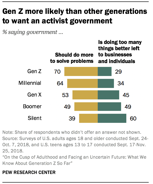 Gen Z more likely than other generations to want an activist government