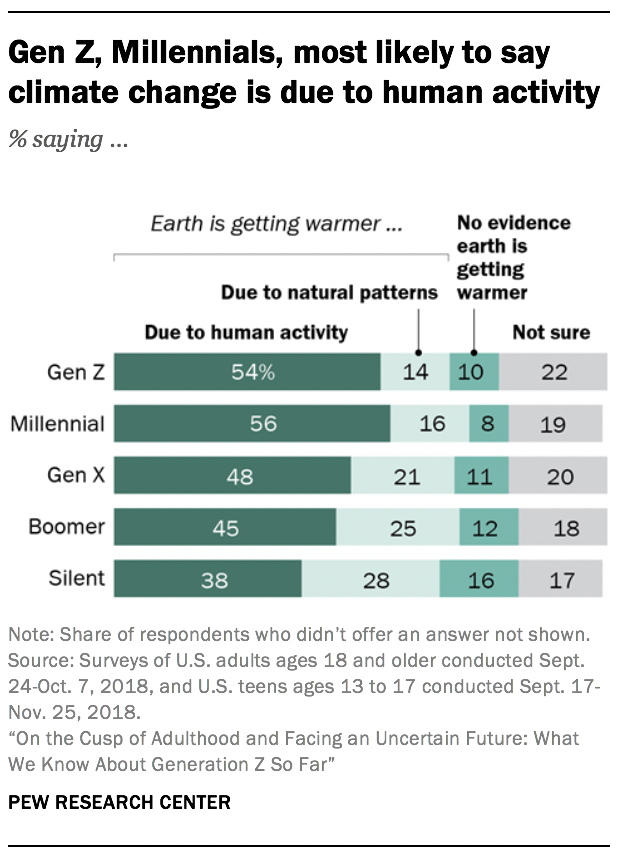 Gen Z, Millennials, most likely to say climate change is due to human activity