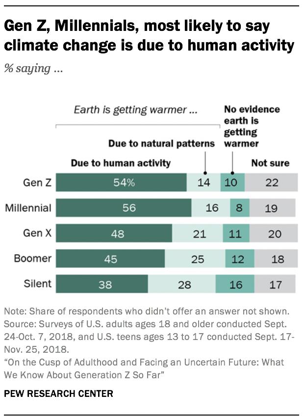 Gen Z, Millennials, más probable que diga que el cambio climático se debe a la actividad humana