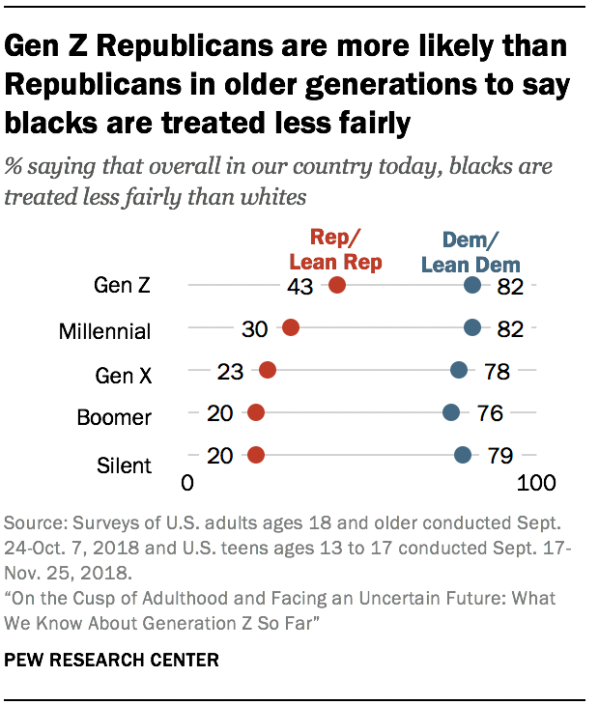 Gen Z Republicans are more likely than Republicans in older generations to say blacks are treated less fairly