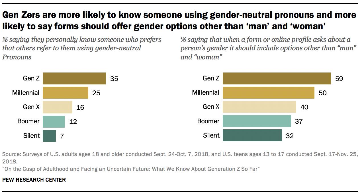 Los Gen Zers son más propensos a conocer a alguien que usa pronombres neutros en cuanto al género y es más probable que digan que las formas deberían ofrecer opciones de género distintas de 'hombre' y 'mujer'