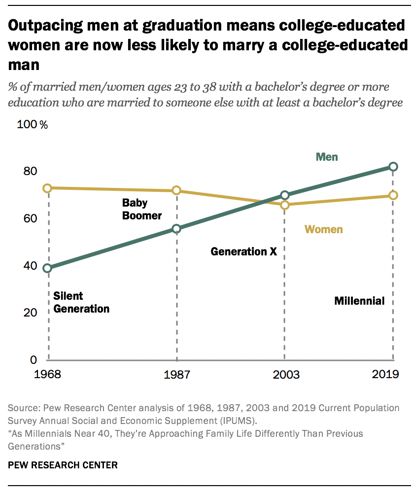 Outpacing men at graduation means college-educated women are now less likely to marry a college-educated man