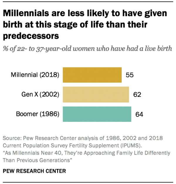 Millennials are less likely to have given birth at this stage of life than their predecessors