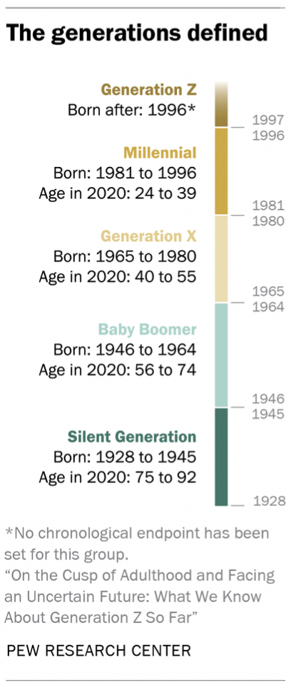 What We Know About Gen Z So Far | Pew Research Center