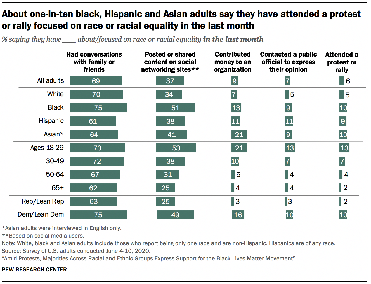 About one-in-ten black, Hispanic and Asian adults say they have attended a protest or rally focused on race or racial equality in the last month