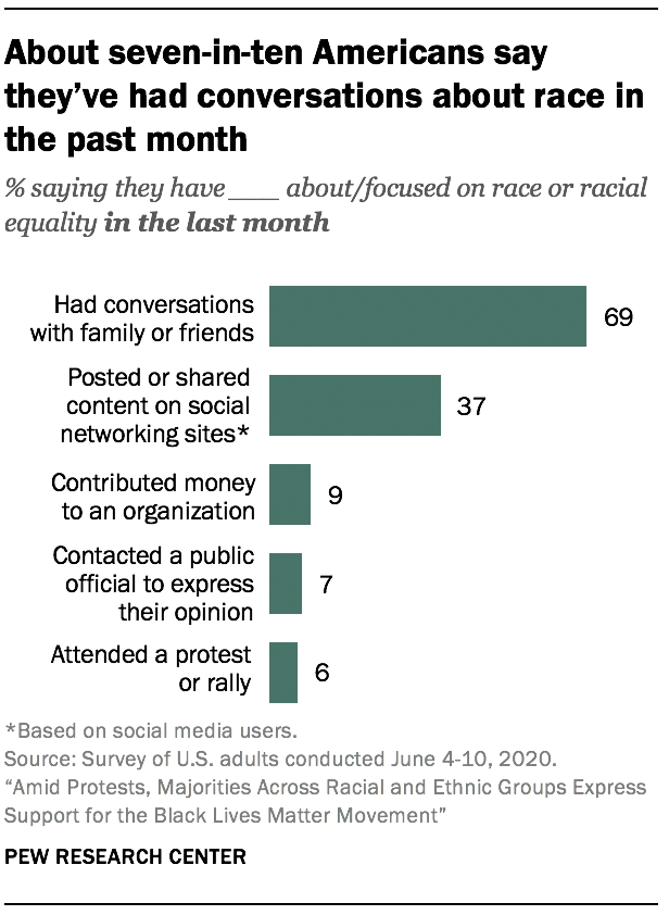 About seven-in-ten Americans say they've had conversations about race in the past month