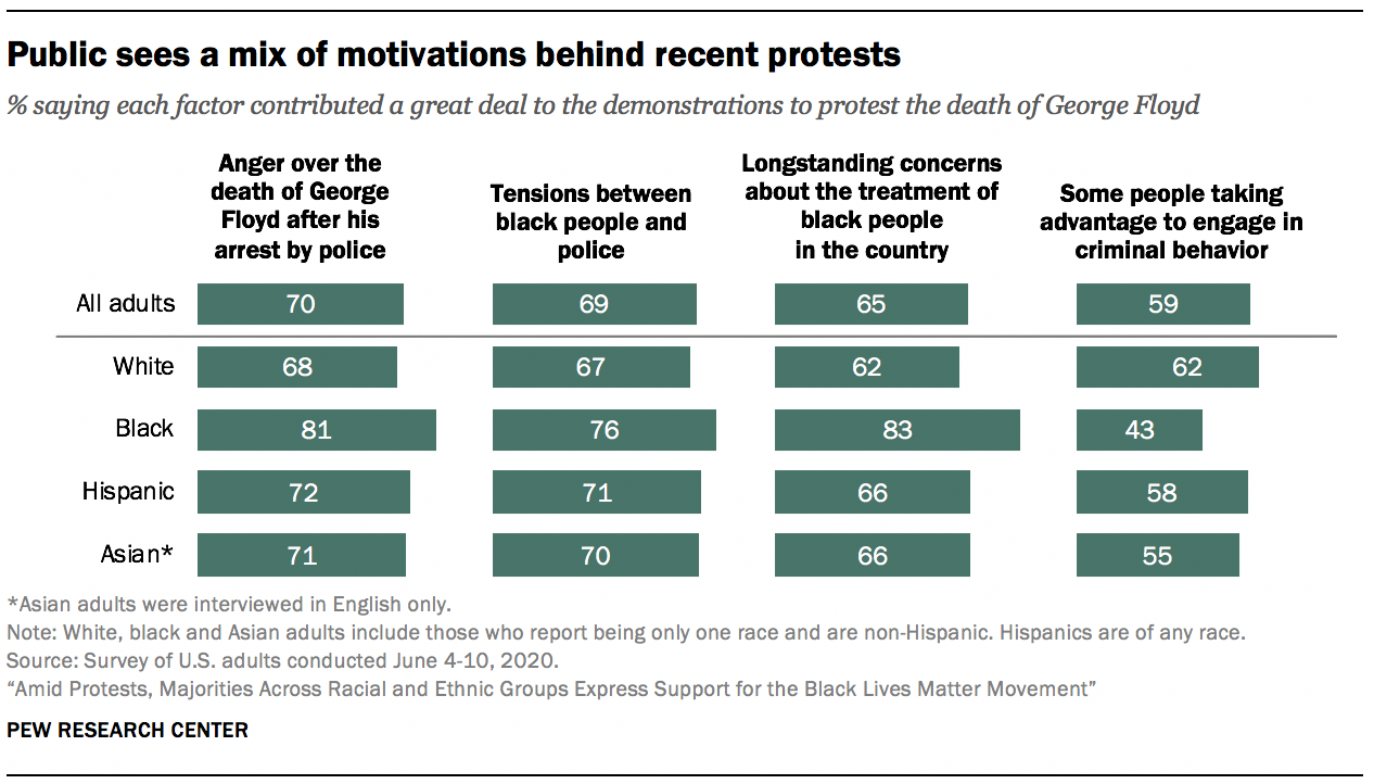 Public sees a mix of motivations behind recent protests
