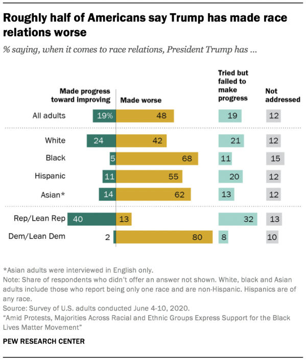 Roughly half of Americans say Trump has made race relations worse