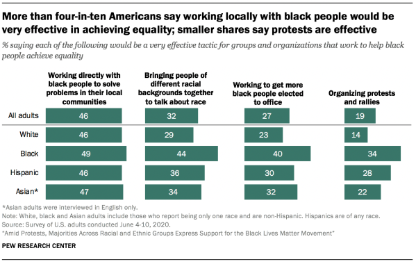 More than four-in-ten Americans say working locally with black people would be very effective in achieving equality; smaller shares say protests are effective