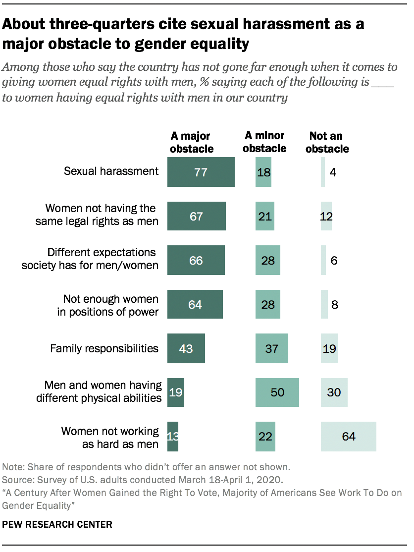 About three-quarters cite sexual harassment as a major obstacle to gender equality