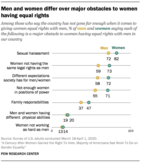 Men and women differ over major obstacles to women having equal rights