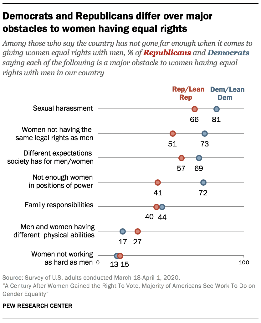 Democrats and Republicans differ over major obstacles to women having equal rights