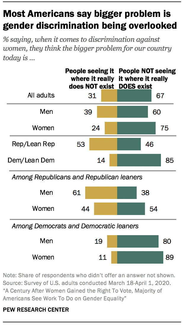 Most Americans say bigger problem is gender discrimination being overlooked