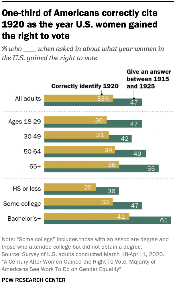One-third of Americans correctly cite 1920 as the year U.S. women gained the right to vote