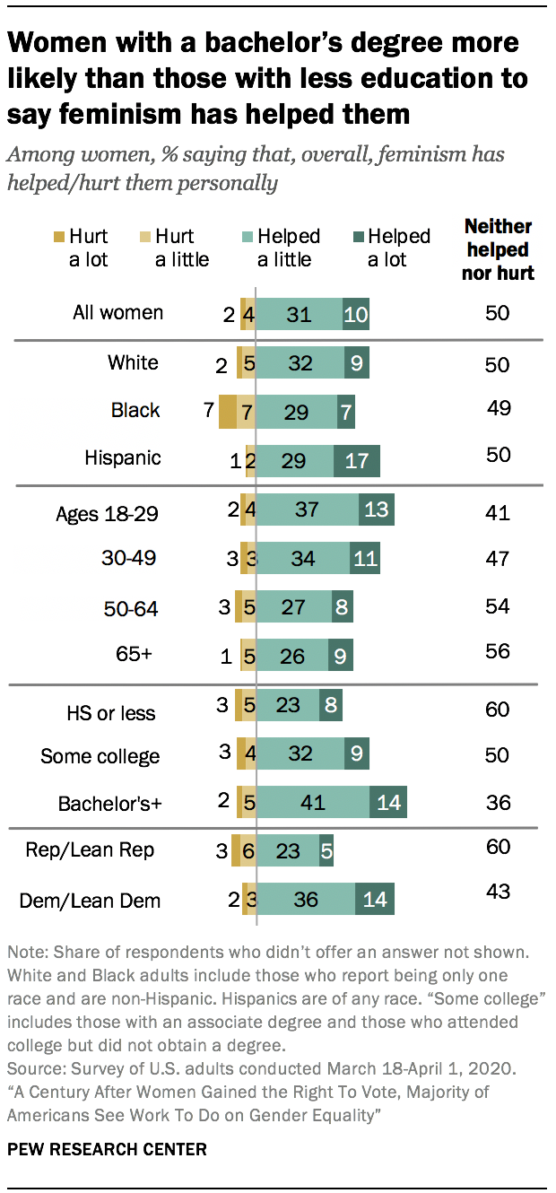 Women with a bachelor's degree more likely than those with less education to say feminism has helped them