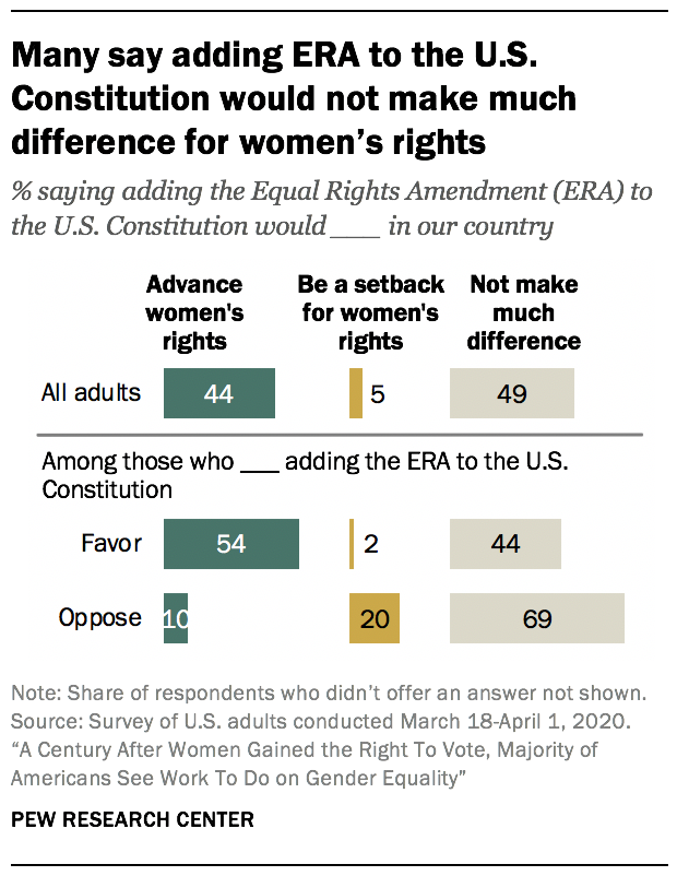 Many say adding ERA to the U.S. Constitution would not make much difference for women's rights