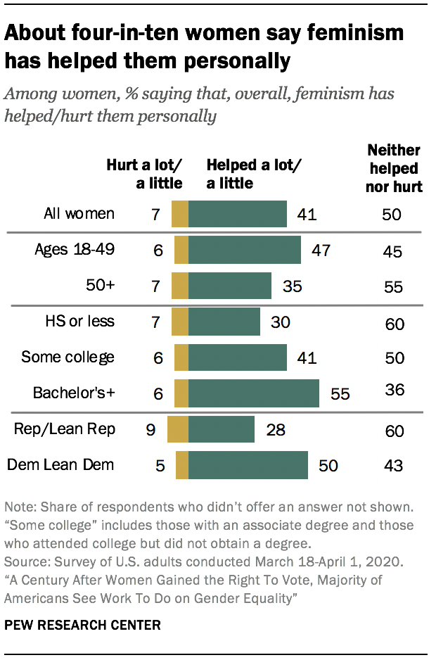 About four-in-ten women say feminism has helped them personally