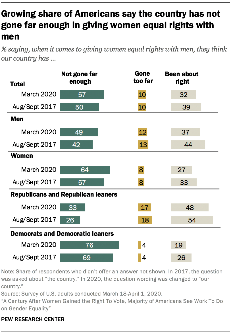 Growing share of Americans say the country has not gone far enough in giving women equal rights with men