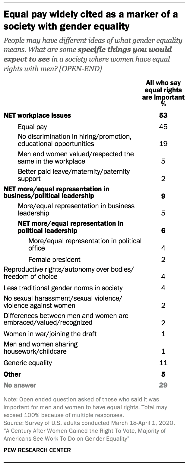 Equal pay widely cited as a marker of a society with gender equality