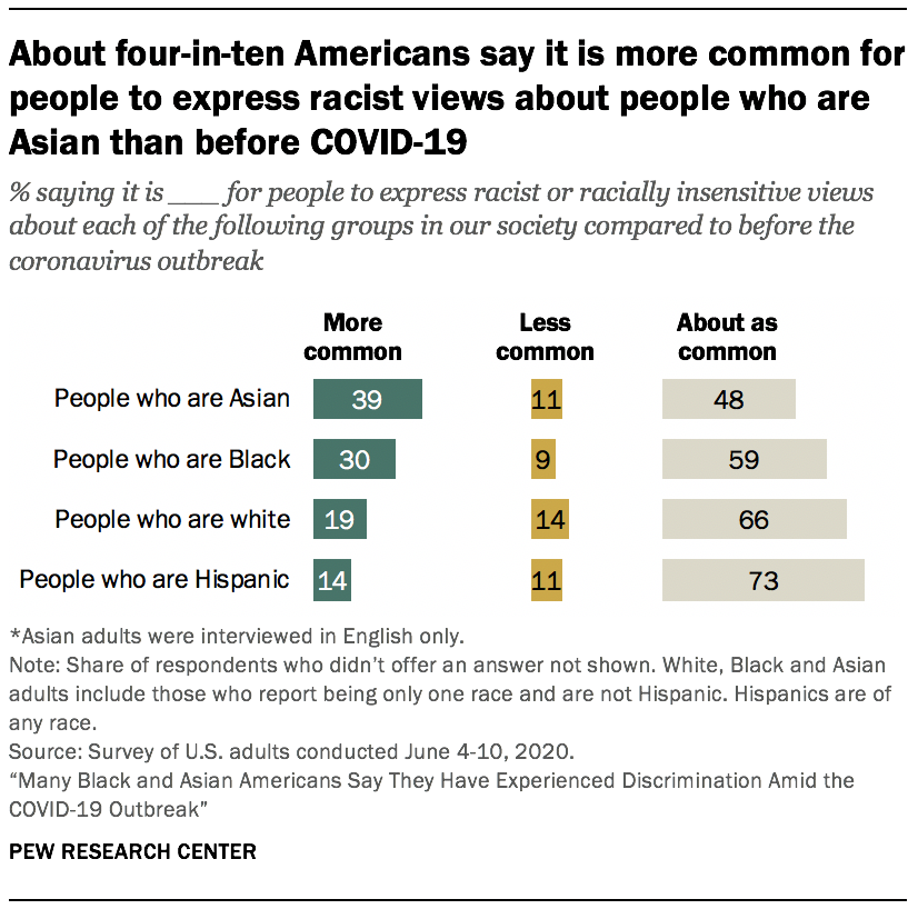 About four-in-ten Americans say it is more common for people to express racist views about people who are Asian than before COVID-19