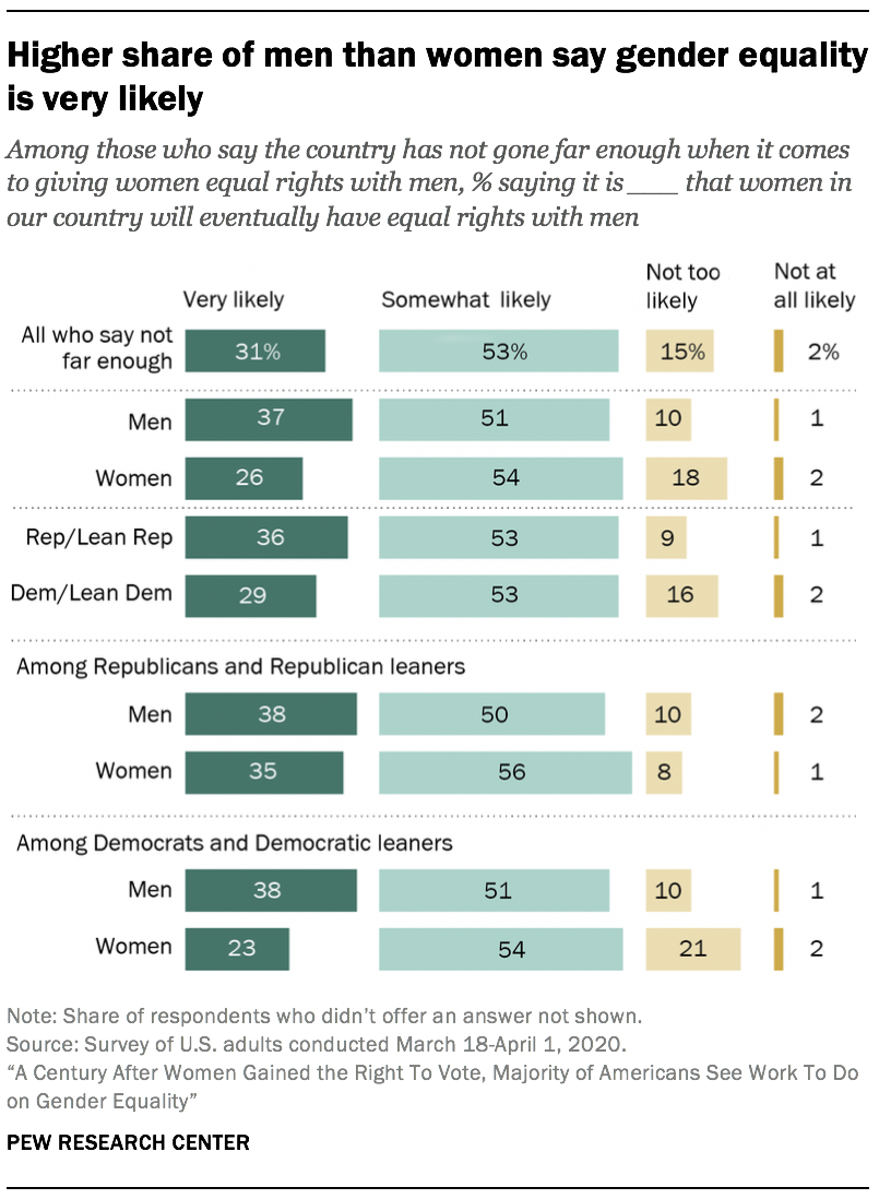 Higher share of men than women say gender equality is very likely