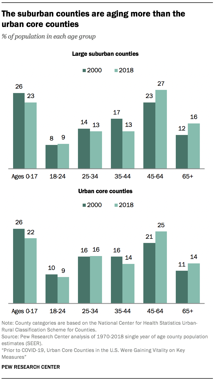 The suburban counties are aging more than the urban core counties