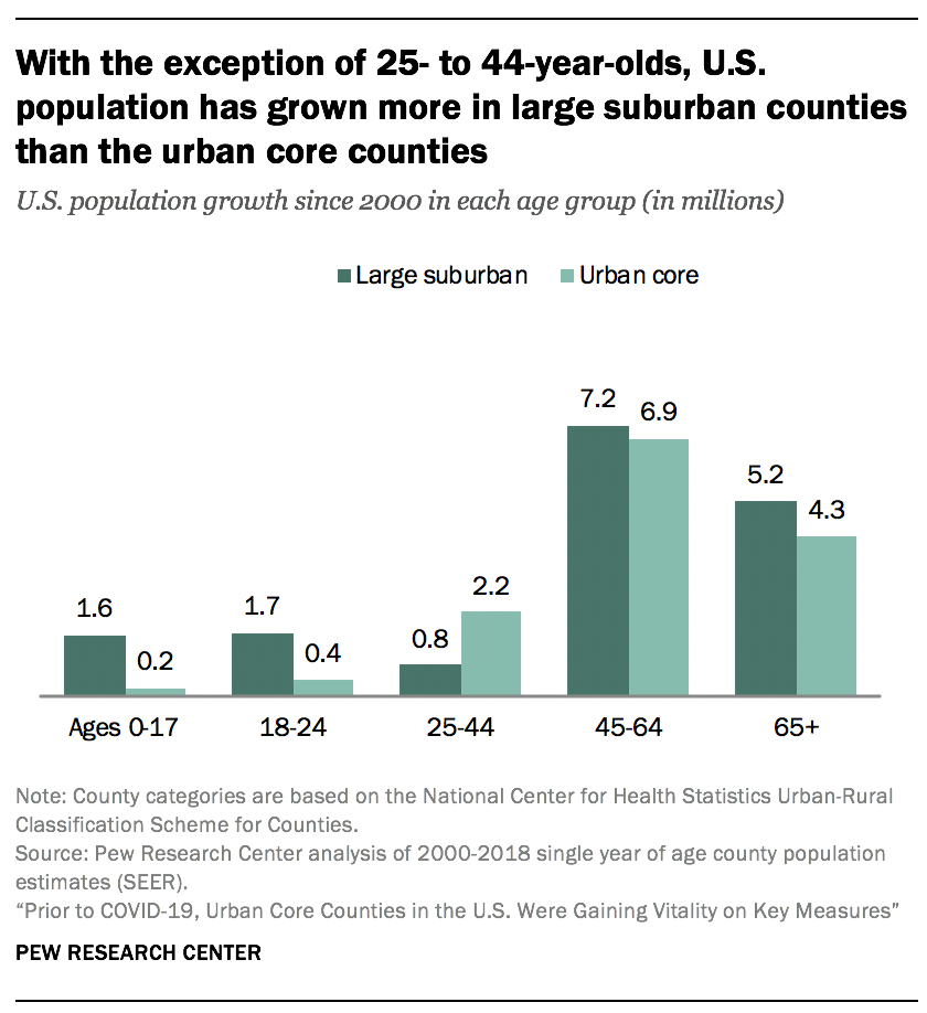 With the exception of 25- to 44-year-olds, U.S. population has grown more in large suburban counties than the urban core counties