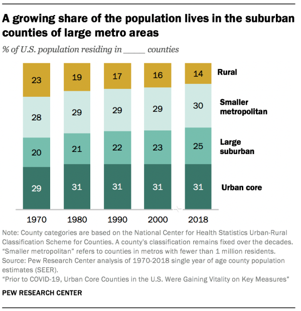 A growing share of the population lives in the suburban counties of large metro areas