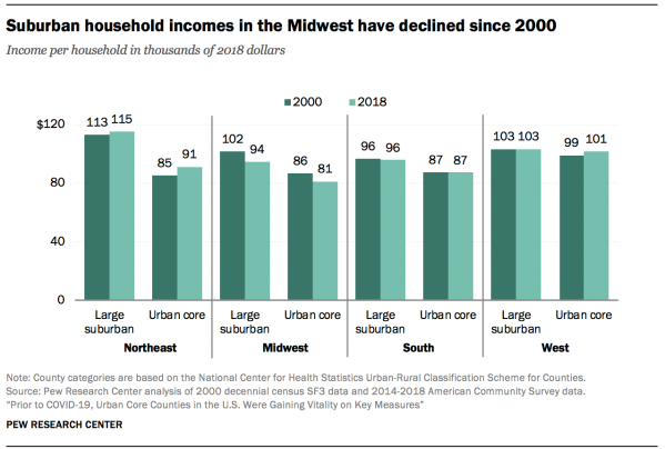 Suburban household incomes in the Midwest have declined since 2000