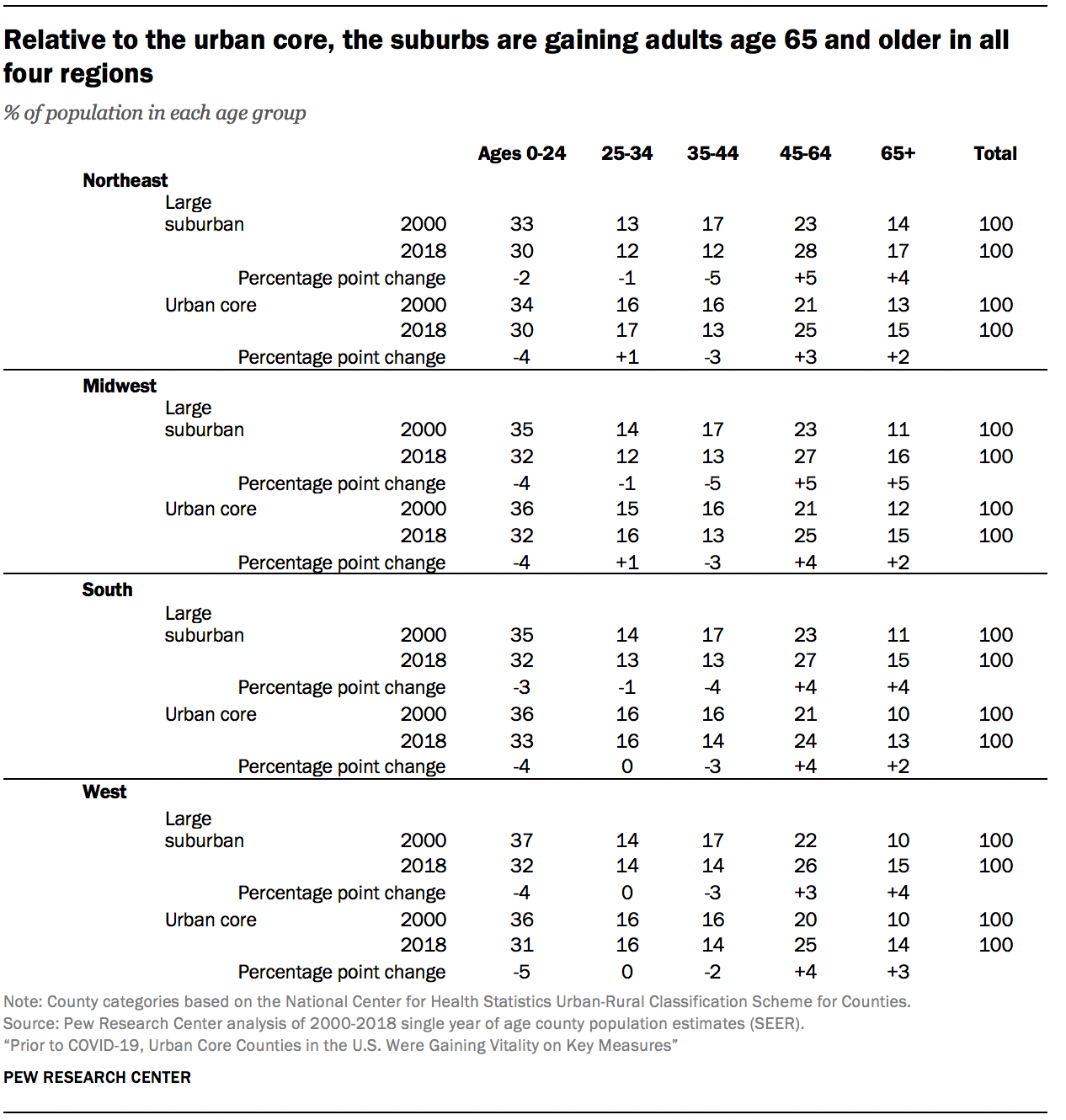Relative to the urban core, the suburbs are gaining adults age 65 and older in all four regions