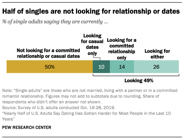 Half of singles are not looking for relationship or dates