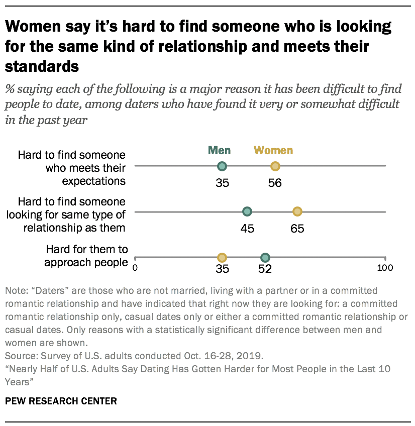 Women say it's hard to find someone who is looking for the same kind of relationship and meets their standards