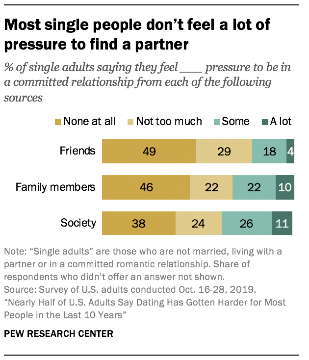Most single people don't feel a lot of pressure to find a partner