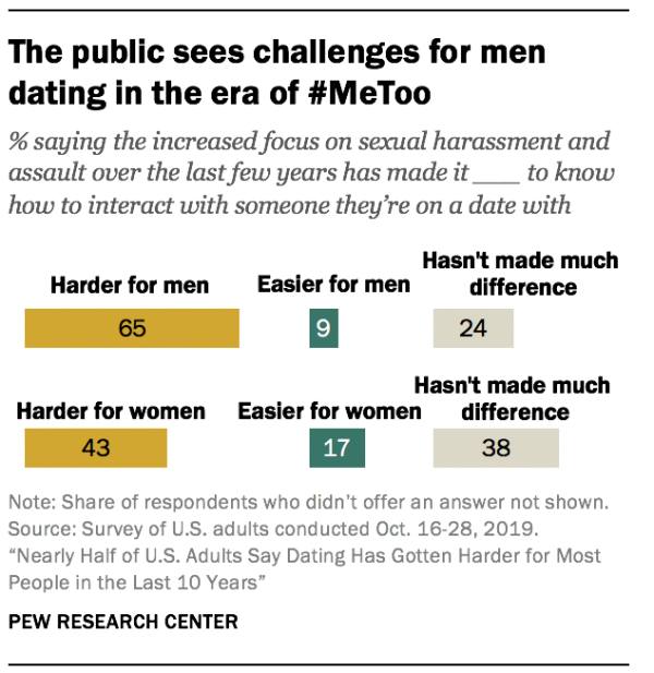 The public sees challenges for men dating in the era of #MeToo