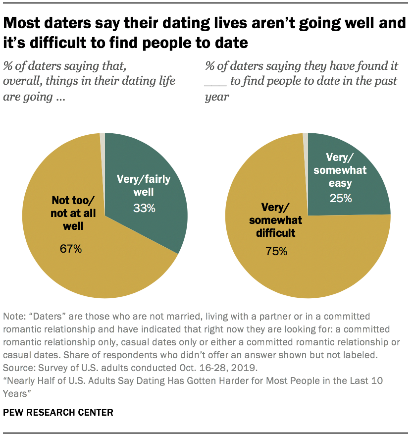 Most daters say their dating lives aren't going well and it's difficult to find people to date