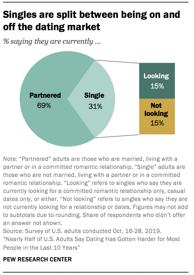 Singles are split between being on and off the dating market
