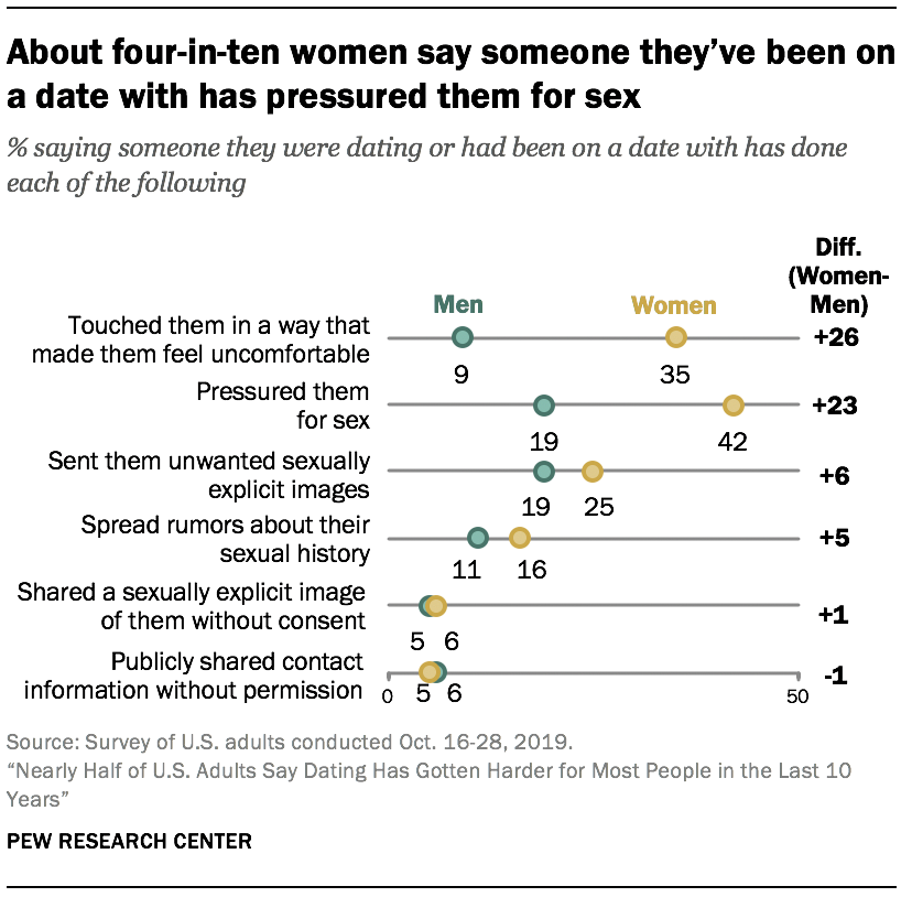 About four-in-ten women say someone they've been on a date with has pressured them for sex