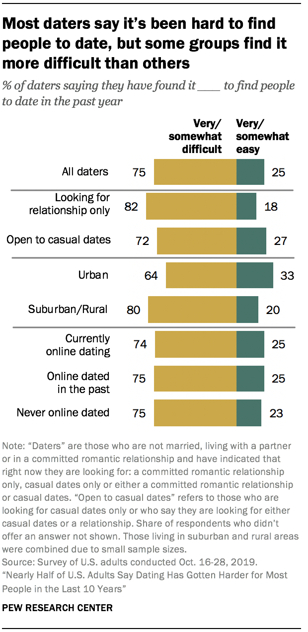 do online dating relationships last