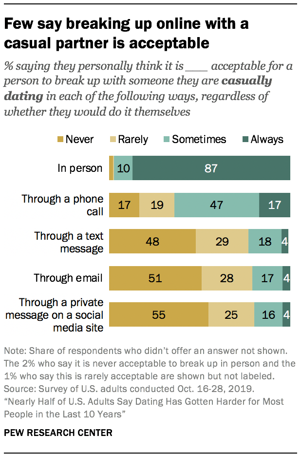 Few say breaking up online with a casual partner is acceptable