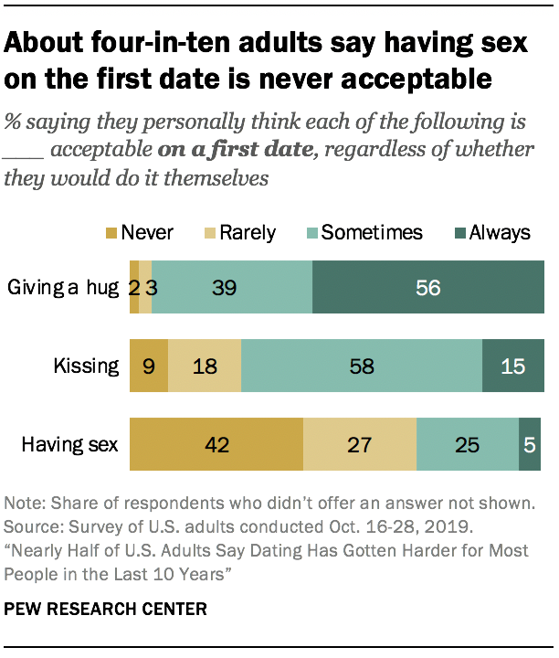 About four-in-ten adults say having sex on the first date is never acceptable