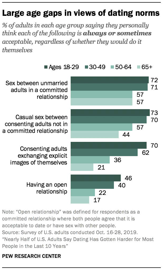 Large age gaps in views of dating norms