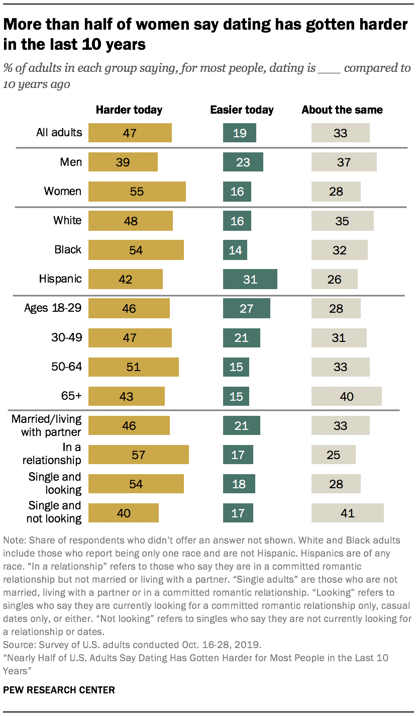 More than half of women say dating has gotten harder in the last 10 years