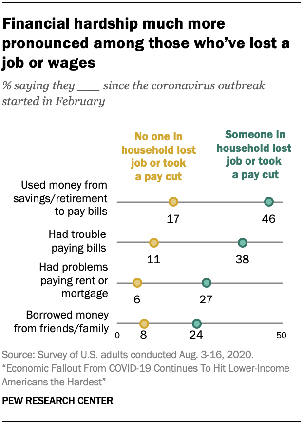 Financial hardship much more pronounced among those who've lost a job or wages