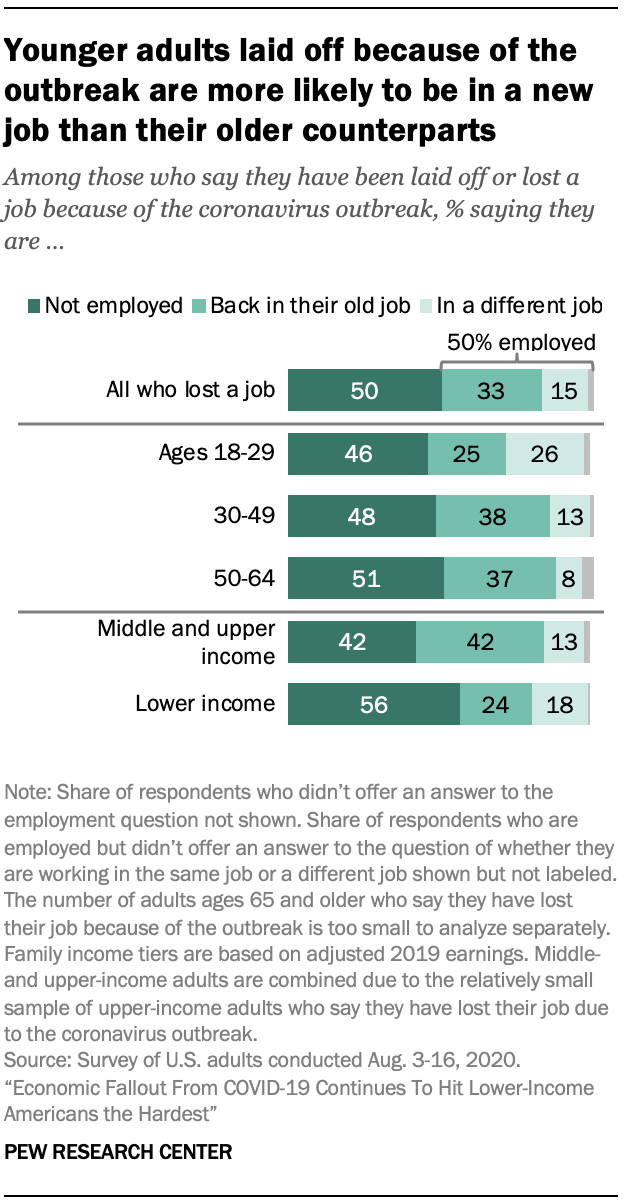 Younger adults laid off because of the outbreak are more likely to be in a new job than their older counterparts