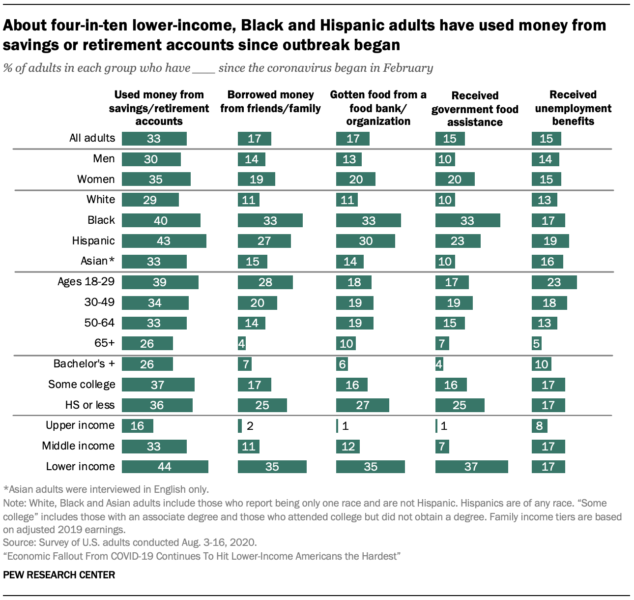 About four-in-ten lower-income, Black and Hispanic adults have used money from savings or retirement accounts since outbreak began
