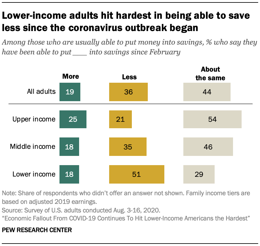 Lower-income adults hit hardest in being able to save less since the coronavirus outbreak began